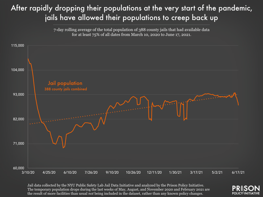 graph showing that jail populations have crept up after the rapid decline in population at the start of the pandemic