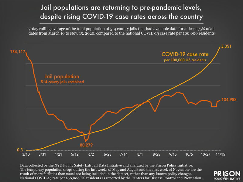 Graph showing that despite the rising national case rate of COVID-19, the number of people held in 514 county jails across the country has increased over the past four months