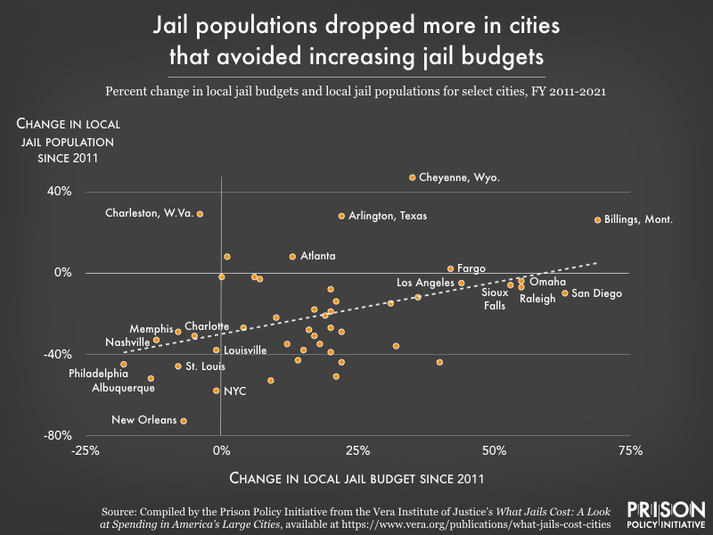 scatterplot graph showing changes in jail budgets since 2011 versus changes in jail populations since 2011. Cities that reduced jail budgets also saw reduced jail populations.