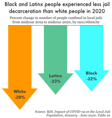 Chart comparing the percent change in jail populations, by race, between June 2019 and June 2020. White jail populations dropped 28%, Latinx populations by 23%, and Black populations by 22%.