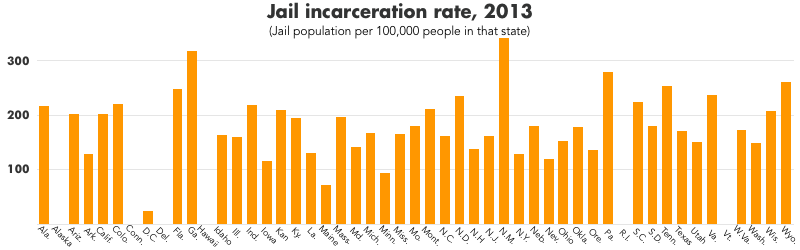 Graph showing the jail incarceration rate per 100,000 in 2013 at the state level. New Mexico, Georgia, Pennsylvania, Wyoming, and Tennessee have the highest jail incarceration rates.