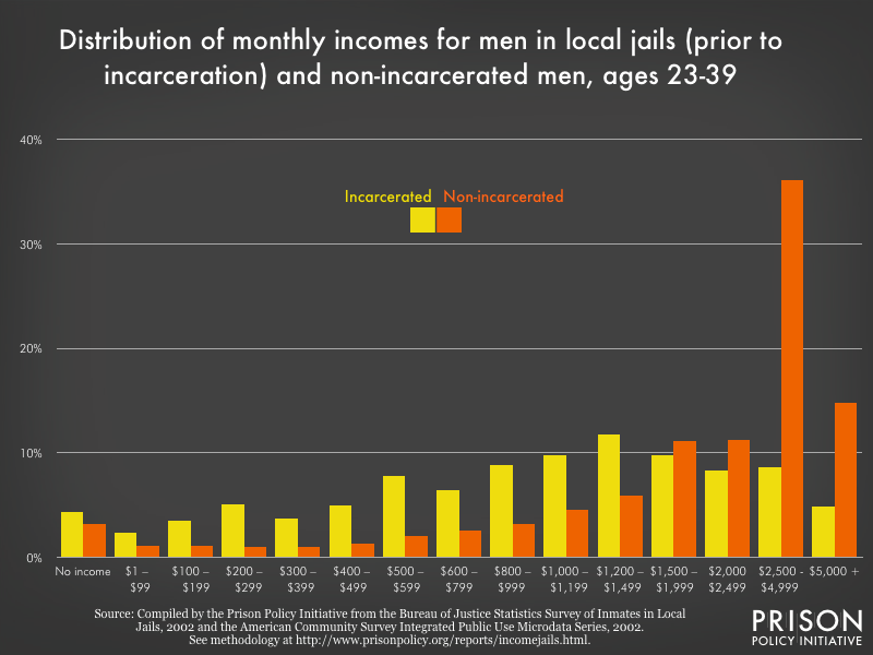 distribution of monthly pre-incarceration incomes for men in local jails and non-incarcerated men, 2002 dollars, 23-39 years old