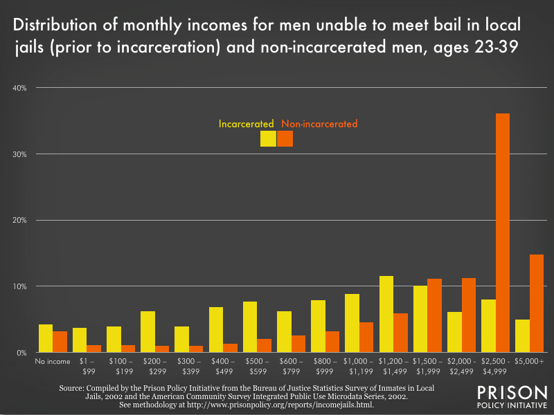 Distribution of monthly pre-incarceration incomes for men unable to meet bail and non-incarcerated men, 2002 dollars, ages 23-39