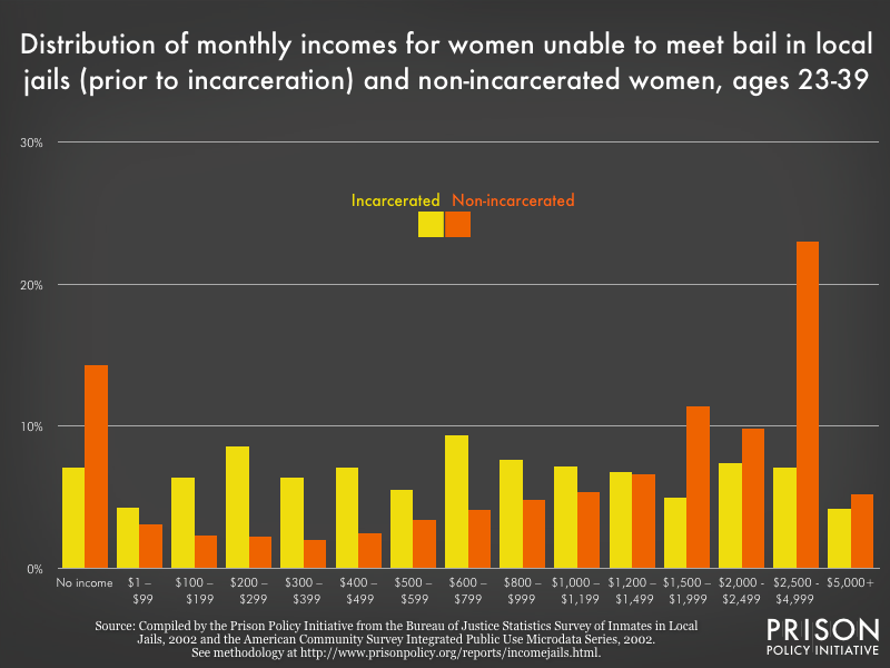 Distribution of monthly pre-incarceration incomes for women unable to meet bail and non-incarcerated women, 2002 dollars, ages 23-39