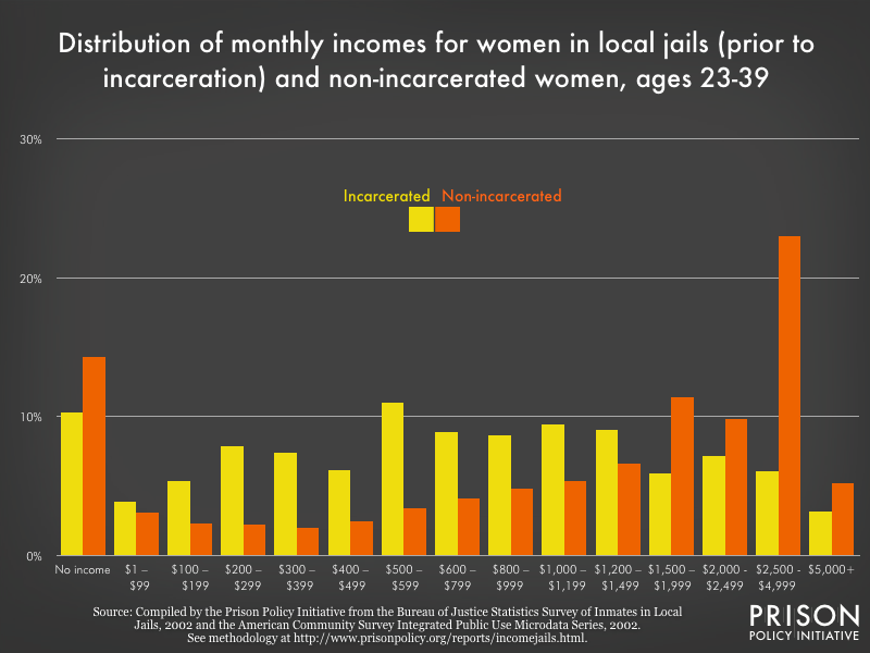 distribution of monthly pre-incarceration incomes for women in local jails and non-incarcerated women, 2002 dollars, 23-39 years old