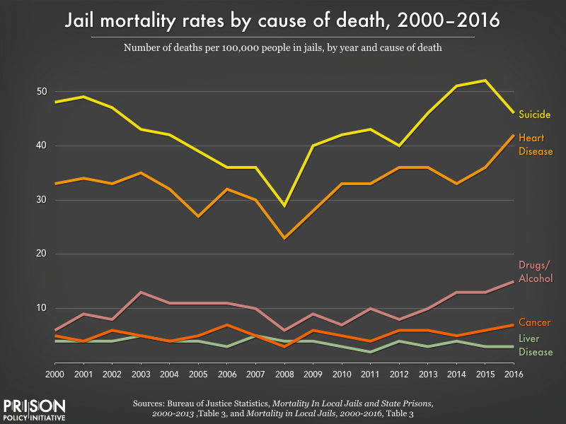 This graph shows that suicide has been the leading cause of death in jails from 2000-2016