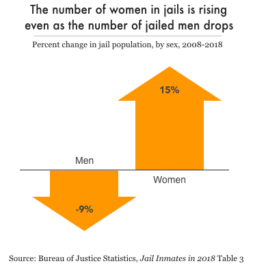 Graph showing women's jail populations increased 15% from 2008 to 2018 while men's decreased 9%.
