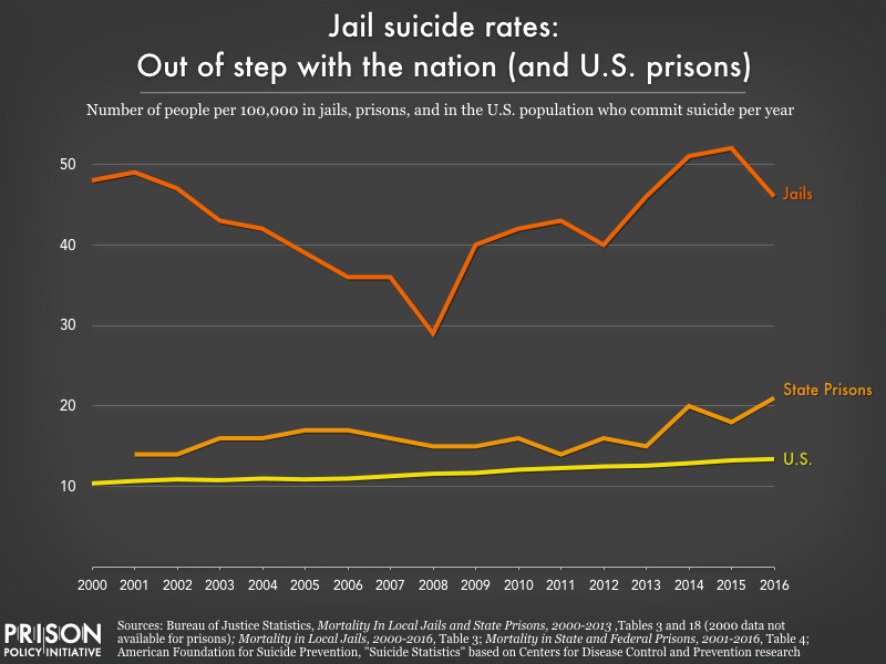 Graph charts the suicide rates for local jails, state prisons, and the general American population from 2000 to 2016. The jail suicide rate is out of step with the nation and prisons.