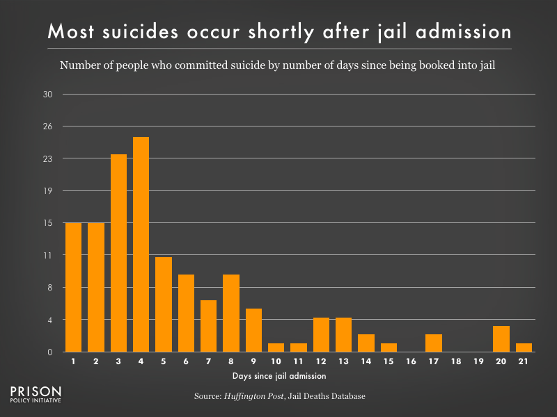 Graph showing number of people who committed suicide by number of days since jail admission. Most suicides occur shortly after jail admission.