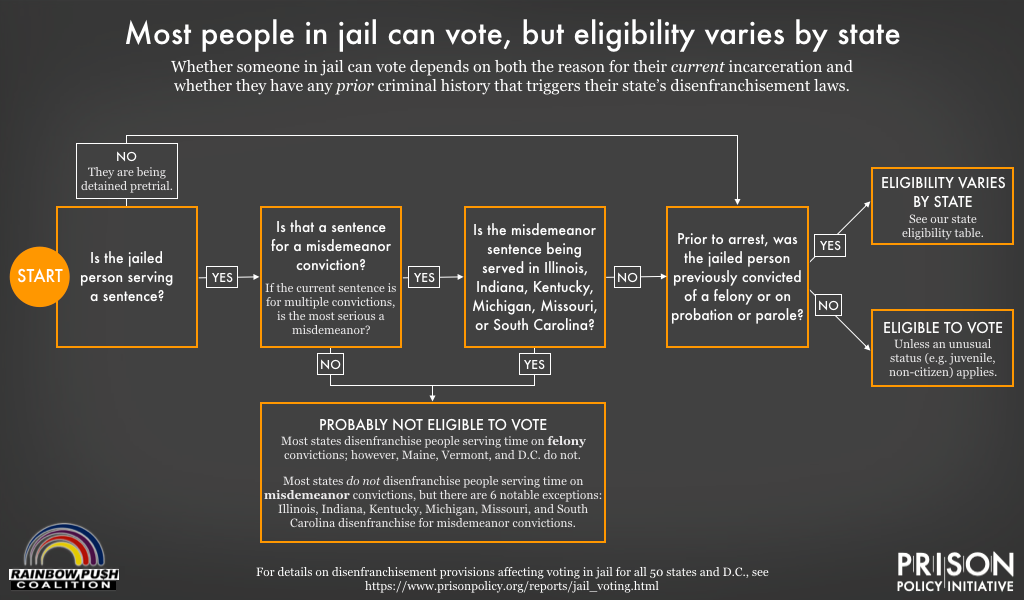 flowchart explaining restrictions on people voting from jail