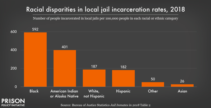 jail incarceration rates