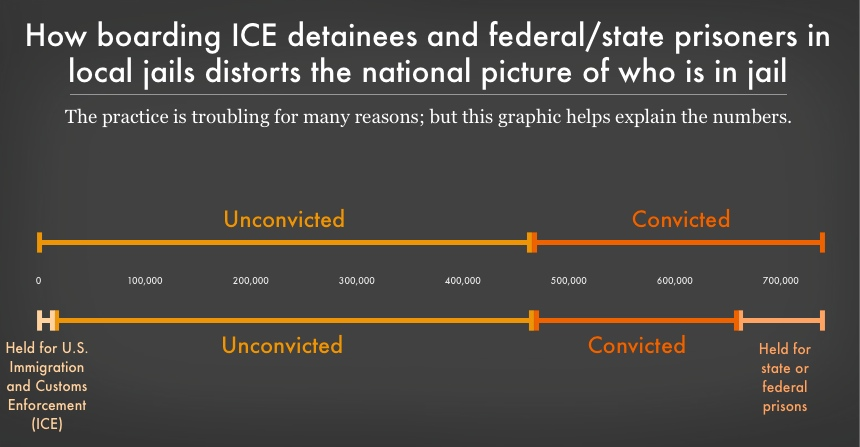 graphic showing the portion of the jails population that is convicted and unconvicted with and without including the tens of thousands of immigration detainees and state/federal prisoners who are also housed in jails