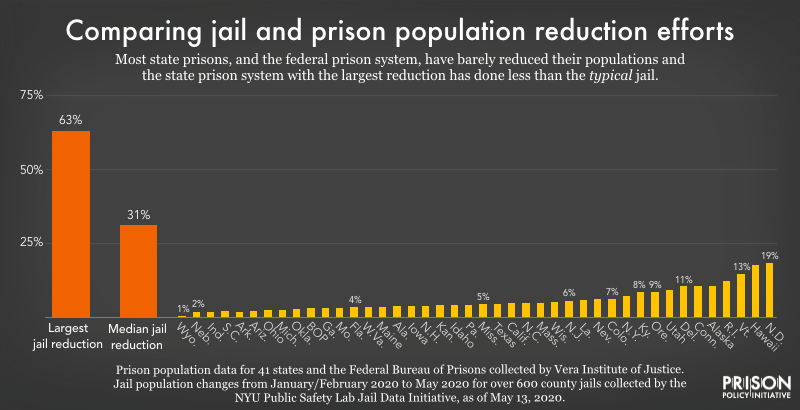 graph comparing jail population reductions to those of prisons in the time of coronavirus.