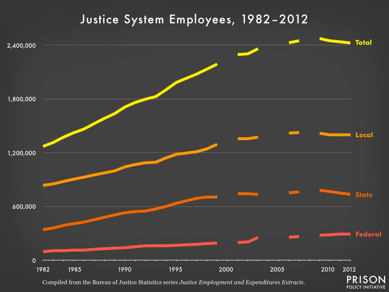 Graph showing the number of justice system employees from 1982 to 2012 by level of government (federal, state, local and total. After total, local is the highest, then state, then federal. In 2012, more than 2.4 million people worked for the justice system.