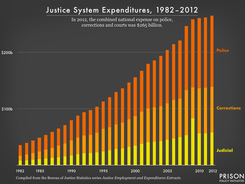 Graph showing the annual expenditures on the justice system by the judicial, corrections and policing systems. In 2012, $265 billion was spent on the justice system. Graph is made from Bureau of Justice Statistics data.