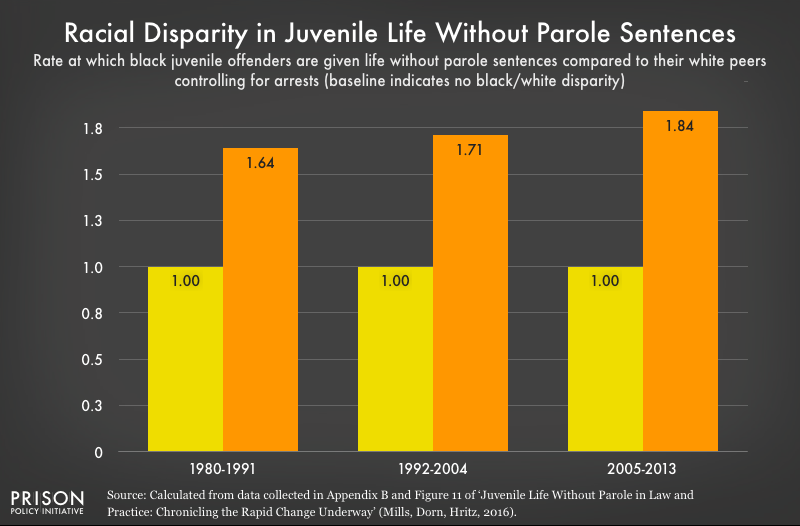Graph shows that black youth are increasingly likely to receive juvenile life without parole sentences compared to their white peers even accounting for arrest rates.