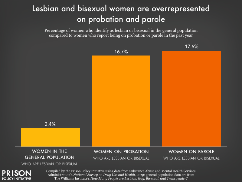 Chart showing 17 percent of women who report being on probation in the past year, and 18 percent of those on parole in the past year, identify as lesbian or bisexual