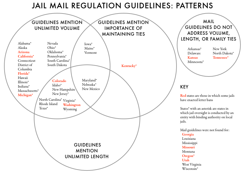 Venn diagram showing the patterns in state regulation of jail mail and the correlation with county jail letter bans.