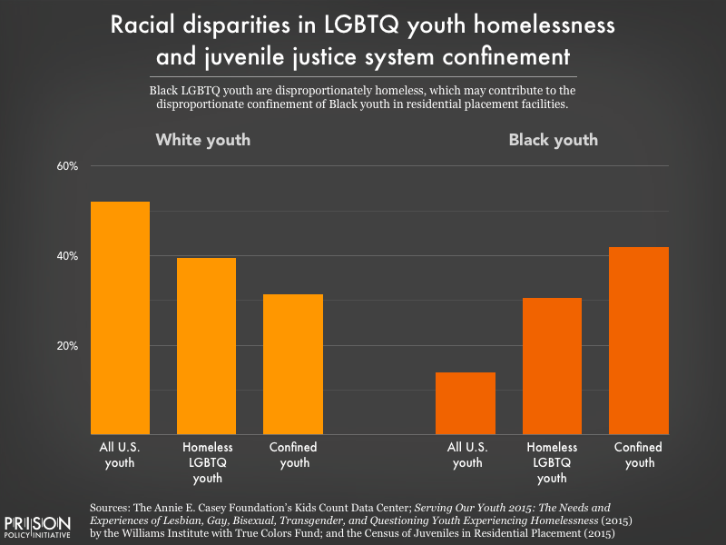 Side-by-side graphs showing that white youth are underrepresented among homeless LGBTQ youth and confined youth, while Black youth are overrepresented among both groups.