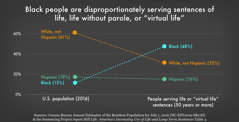 Graph showing the Black people are disproportionately serving life, life without parole, or \