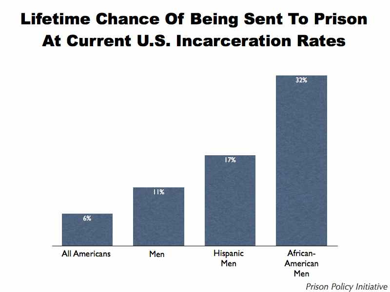 graph of lifetime chance of incarceration, by race