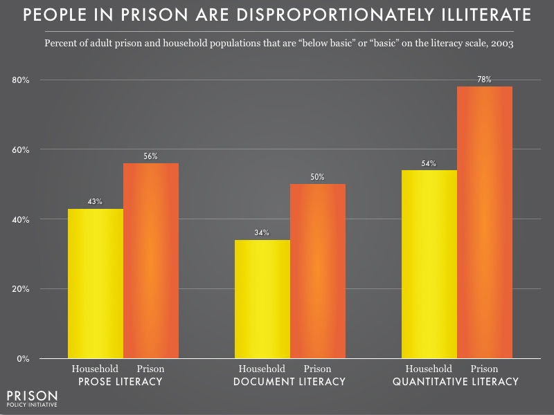 graph showing the portion of the prison and household populations that have 'below basic' or 'basic' literacy for the three types of literacy. In all measures, people in prison have score worse.