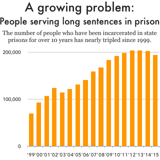 Graph showing growth in the number of people who have served 10 or more years in prison