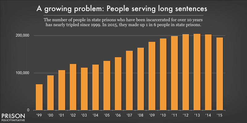 Graph showing the growth in the number of people in state prisons who have been incarcerated for over 10 years.