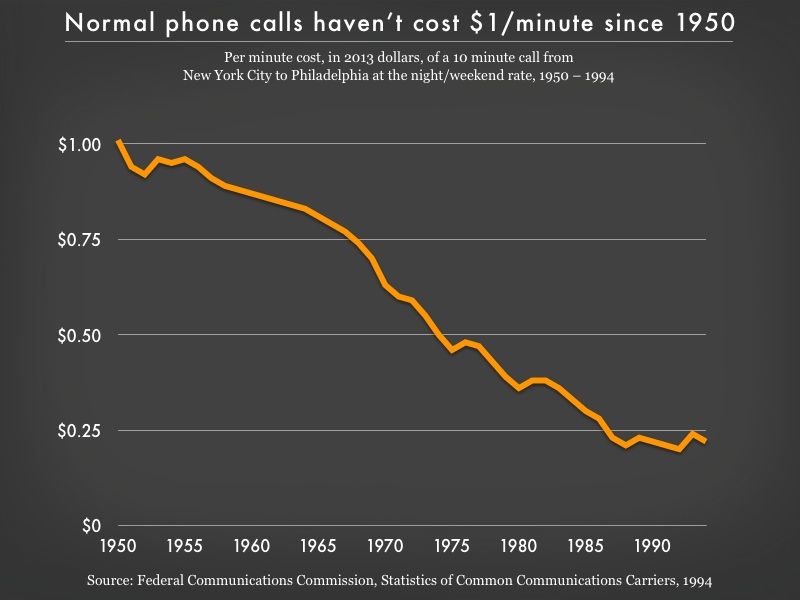 Graph showing decline of the cost of a phone call: following a fairly steady downward trend starting at around $1 a minute in 1950 and ending at below $0.25 a minute by 1994.