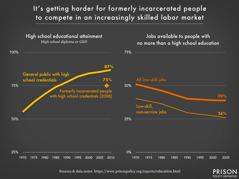 Two graphs showing that since 1970, the portion of the general public with high school credentials has grown, while low-skill jobs have declined. Formerly incarcerated people lag behind the general public in educational attainment by 12 percentage points.