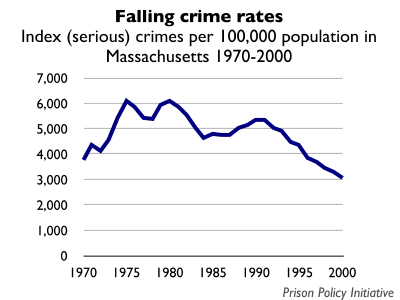 Graph showing the crime rate in Massachusetts from 1970 to 2000