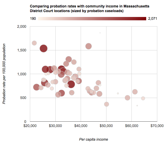 screenshot of interactive graphic comparing probation rates with community income in Massachusetts District Court locations (sized by probation caseloads)