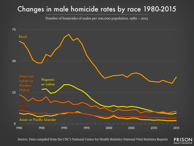 Graph showing men's homicide rates broken down by race from 1980 to 2015.