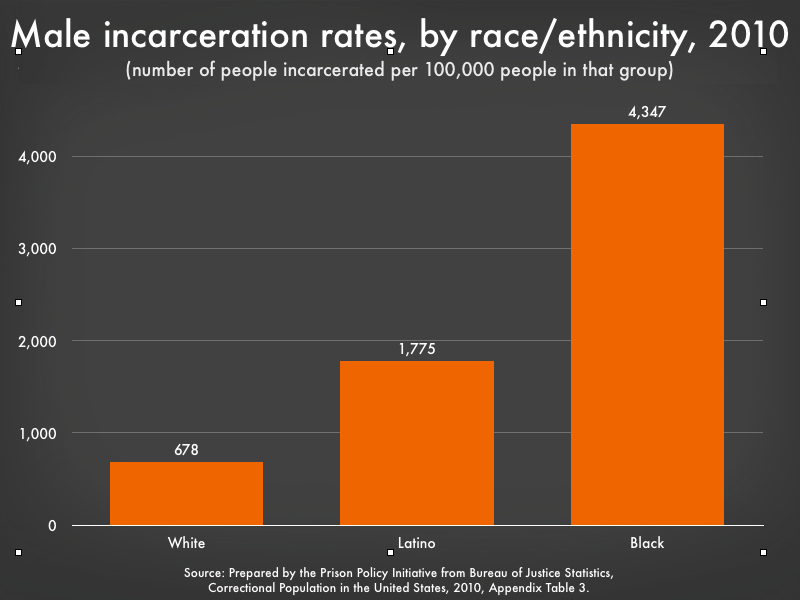 incarceraton rates for males by race