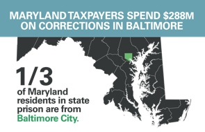 Infographic showing that Maryland spends $288 million a year incarcerating people from Baltimore City, and that a third of Maryland residents are from Baltimore City.