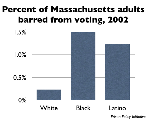 graph showing the percentages of Blacks, Whites and Latinos that are barred from voting in Massachusetts