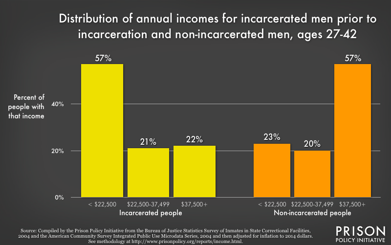 distribution of annual incomes for incarcerated men prior to incarceration and non-incarcerated men, ages 27-42
