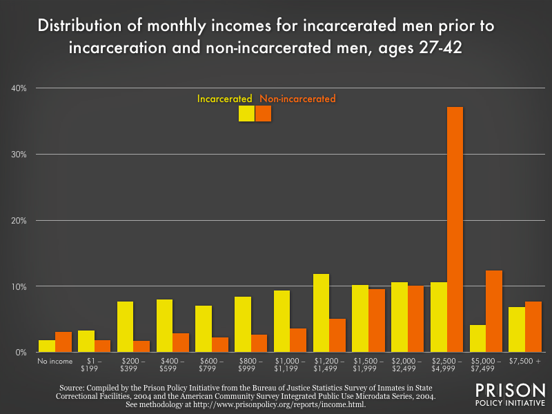 distribution of monthly incomes for incarcerated men prior to incarceration and non-incarcerated men, ages 27-42