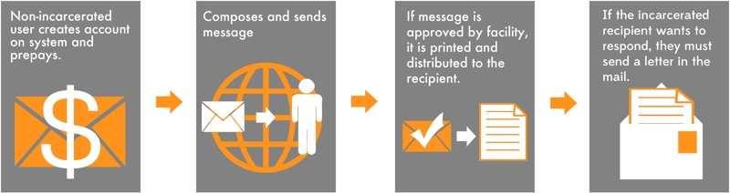 Figure showing steps for communicating using inbound-only systems: 1) Non-incarcerates user creates account on system and prepays. 2) Composes and sends message. 3) If message is approved by facility, it is printed and distributed to the recipient. 4) If the incarcerated recipient wants to respond, they must send a letter in the mail.