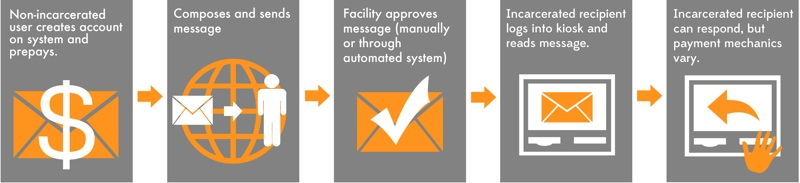 You've Got Mail: | Prison Policy Initiative