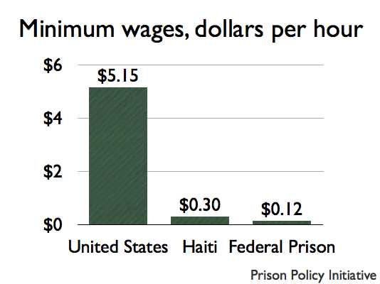 graph of Minimum wages in the U.S., in Haiti and the federal Bureau of Prisons