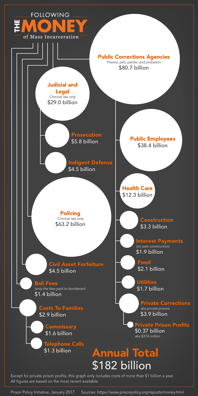 Graph showing the $182 billion system of mass incarceration and the relative size of its sub-parts from policing, to courts to private companies. Private prisons are a very small part of the total.