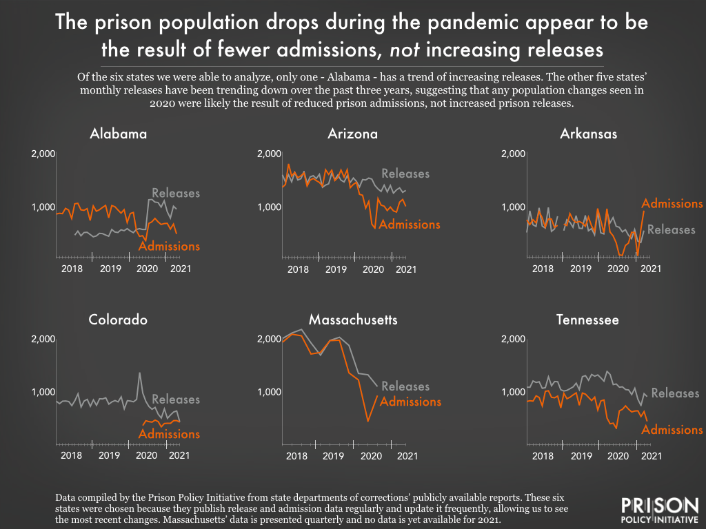 graph showing that the population decreases in Alabama, Arizona, Arkansas, Colorado,  Massachusetts, and Tennessee are largely due to fewer admissions, not increased releases