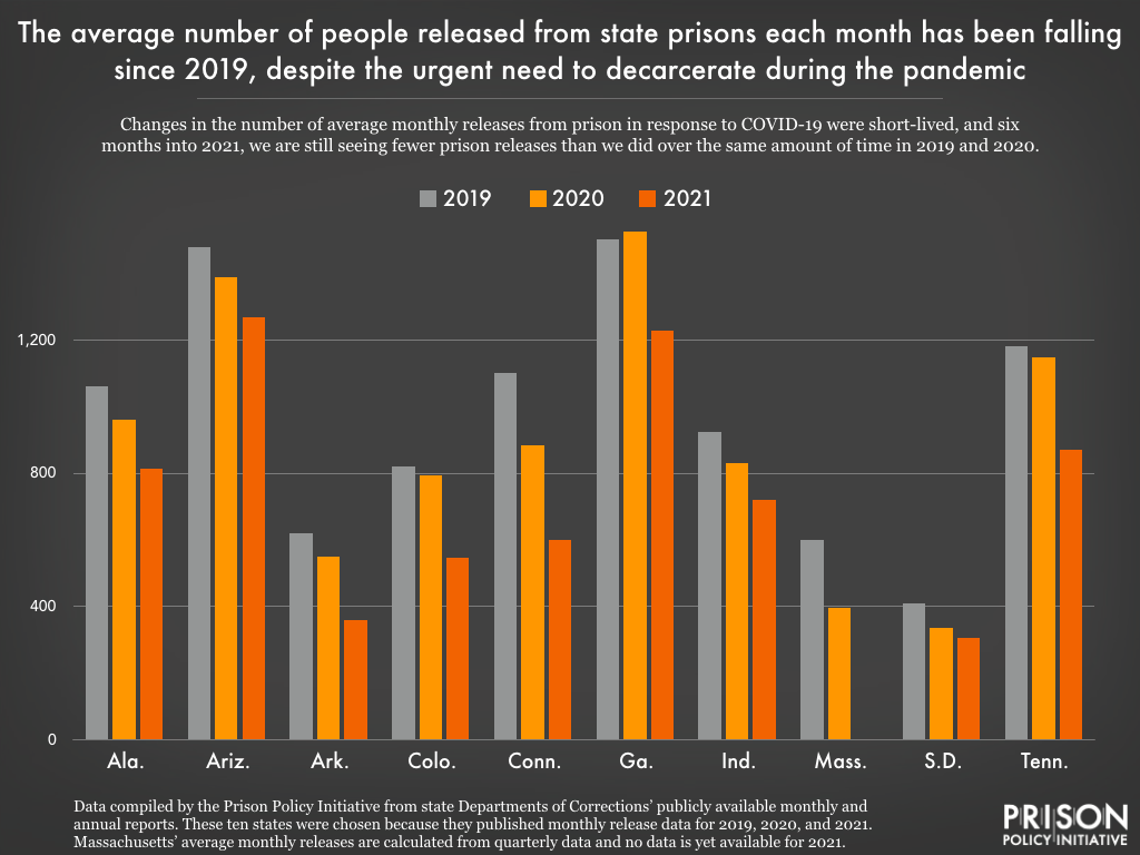 graph showing trends in monthly prison releases in 2019, 2020, and 2021