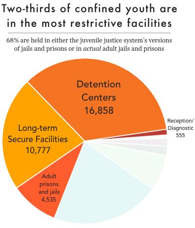 Pie chart showing that two-thirds of all confined youth are held in the most restrictive types of facilities: adult prisons and jails, juvenile detention centers, long-term secure facilities, and reception/diagnostic centers
