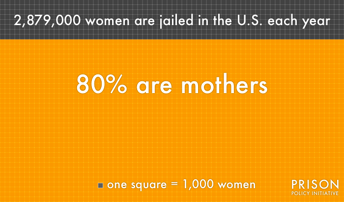 Graph showing number of women jailed each year and percentage who are mothers.