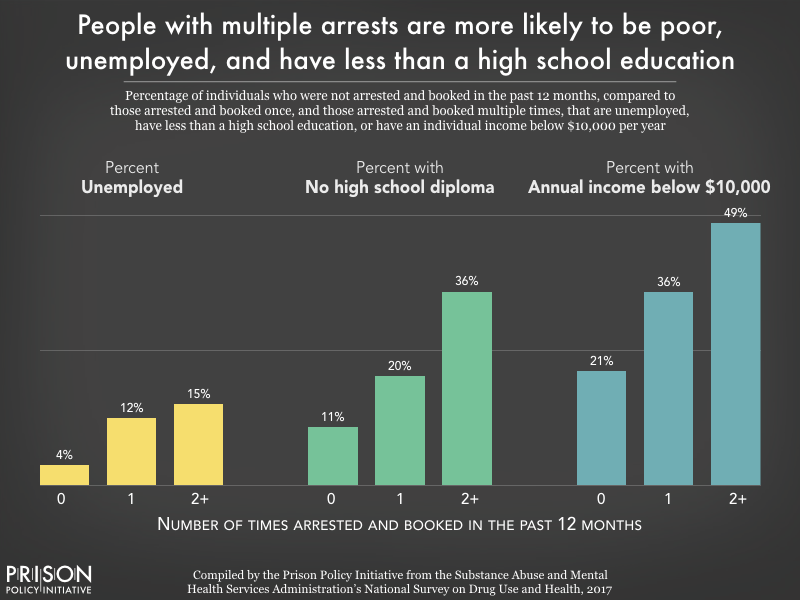 Chart showing that people with multiple arrests in the previous 12 months were about three times as likely to be unemployed or to have no high school diploma compared to those with no arrest in the past year, and more than twice as likely to have an annual income below $10,000 per year.