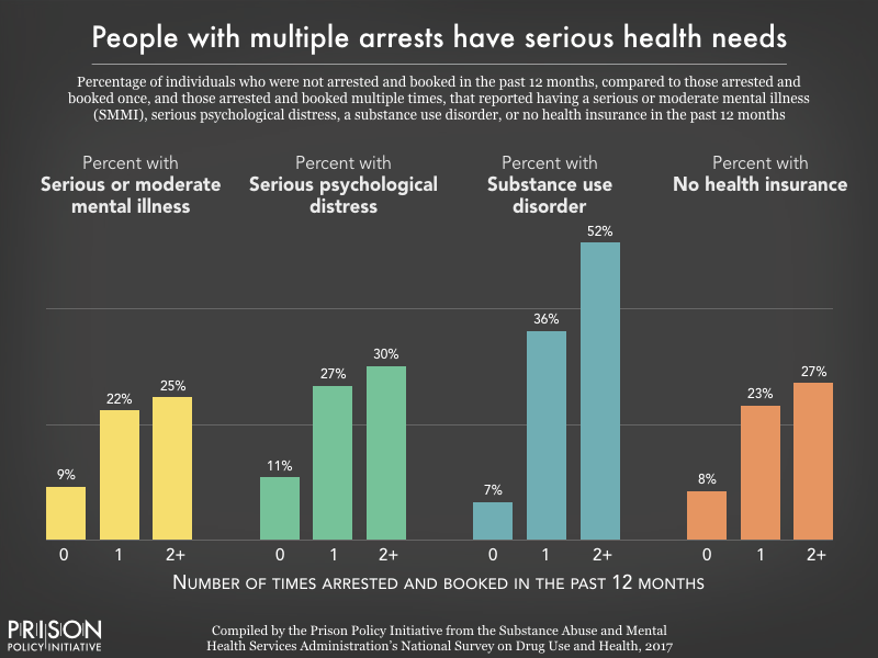 Chart showing that people arrested multiple times within 12 months were about three times as likely as those with no arrests to have a serious or moderate mental illness, to have experienced serious psychological distress in the past year, and to lack health insurance. The difference in substance use disorder was more extreme, with 52 percent of people with multiple arrests reporting a substance use disorder, compared to just 7 percent of those with no arrests.