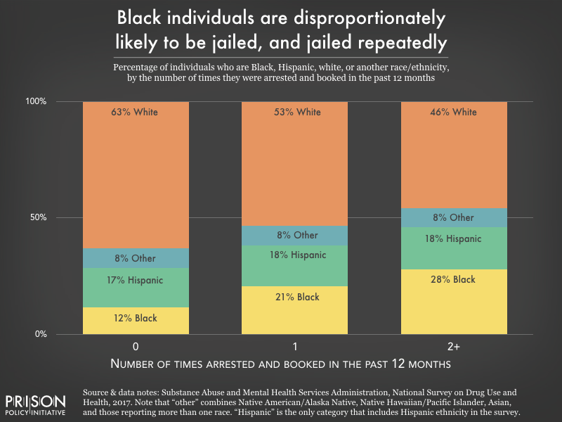 Chart showing that Black people are overrepresented, and white people are underrepresented, among those who were arrested once and among those arrested multiple times in the previous 12 months.