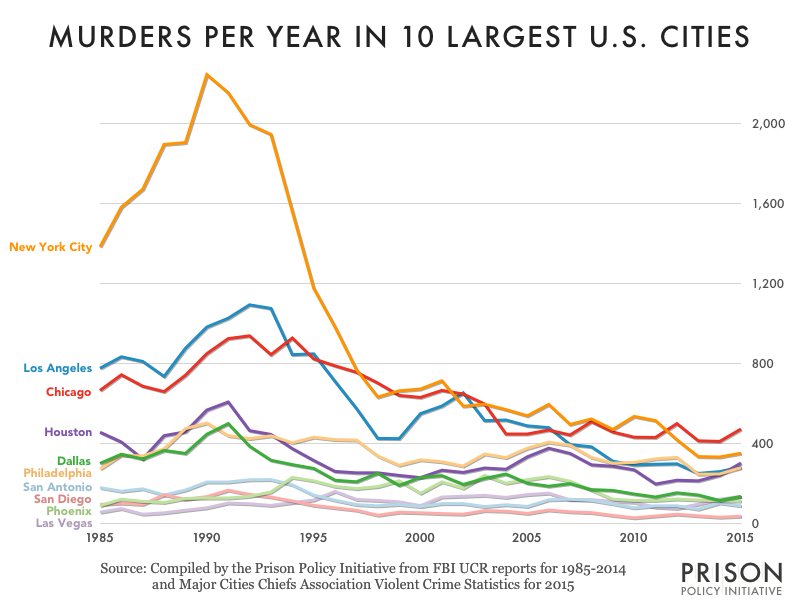murder_large_cities_1995-2015.png